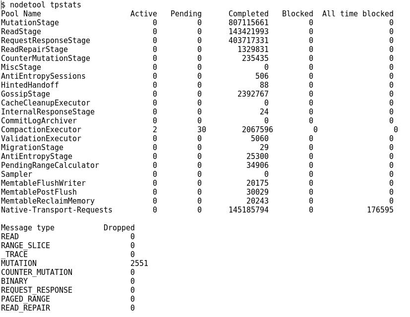 Exemple de nodetool tpstats
