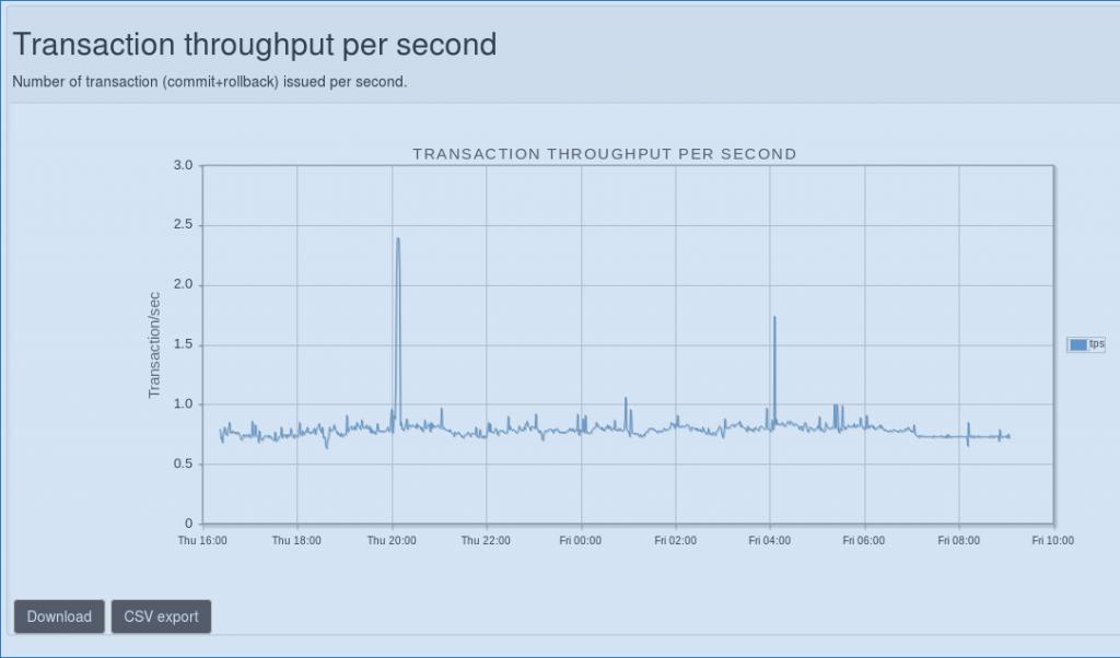 pgCluu : écran des Tran/sec